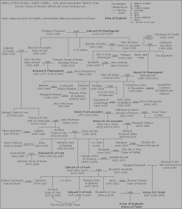 The family tree of the House of Lancaster